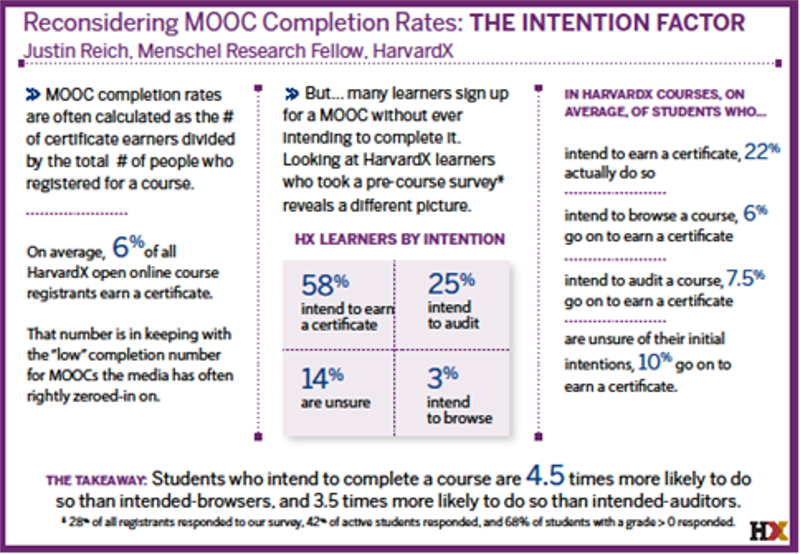 MOOC Intentions800
